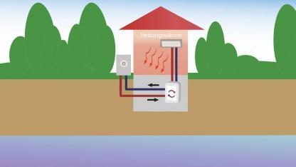 Luftwärmepumpen - Vorteile, Nachteile und Kosten